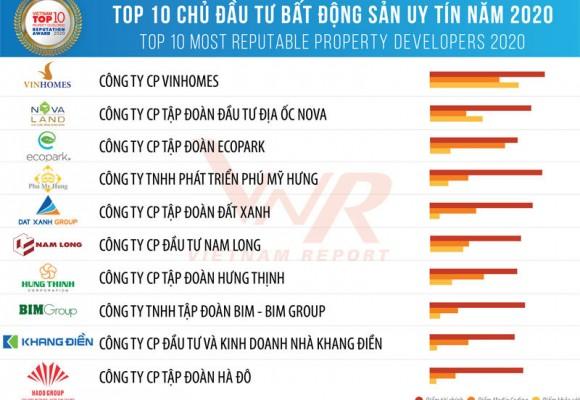 TẬP ĐOÀN HÀ ĐÔ ĐẠT TOP 10 CHỦ ĐẦU TƯ BẤT ĐỘNG SẢN UY TÍN NĂM 2020